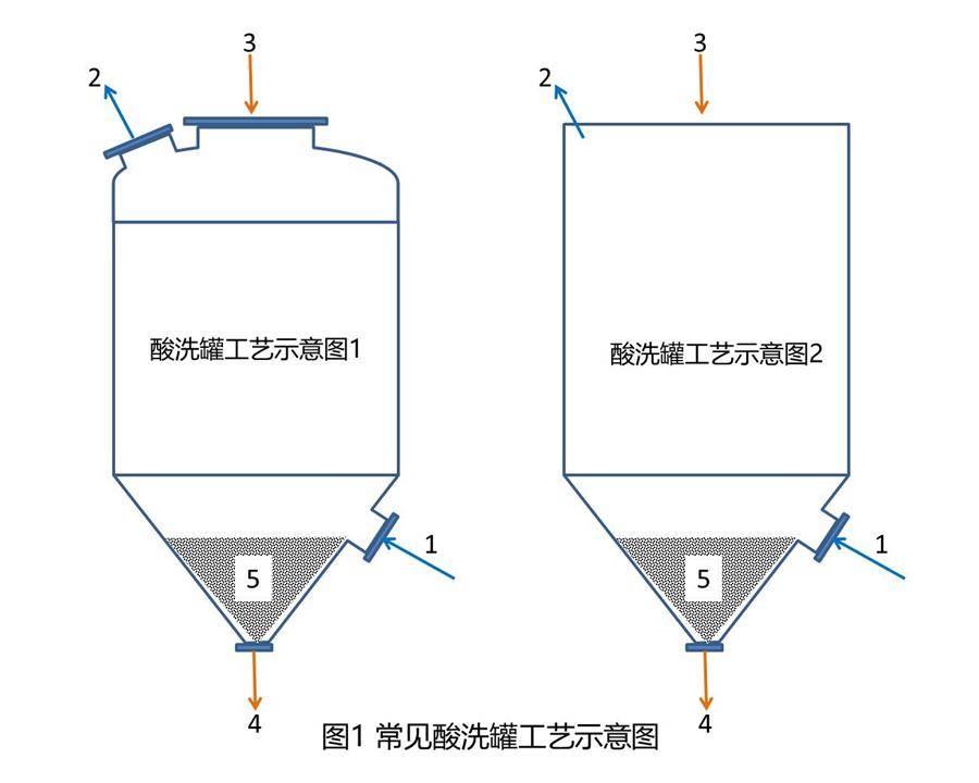 酸洗罐工艺示意图-900(1).jpg